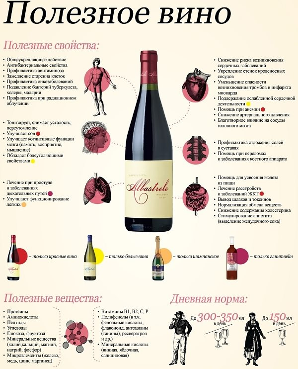 Какое вино лучше сухое или полусладкое белое